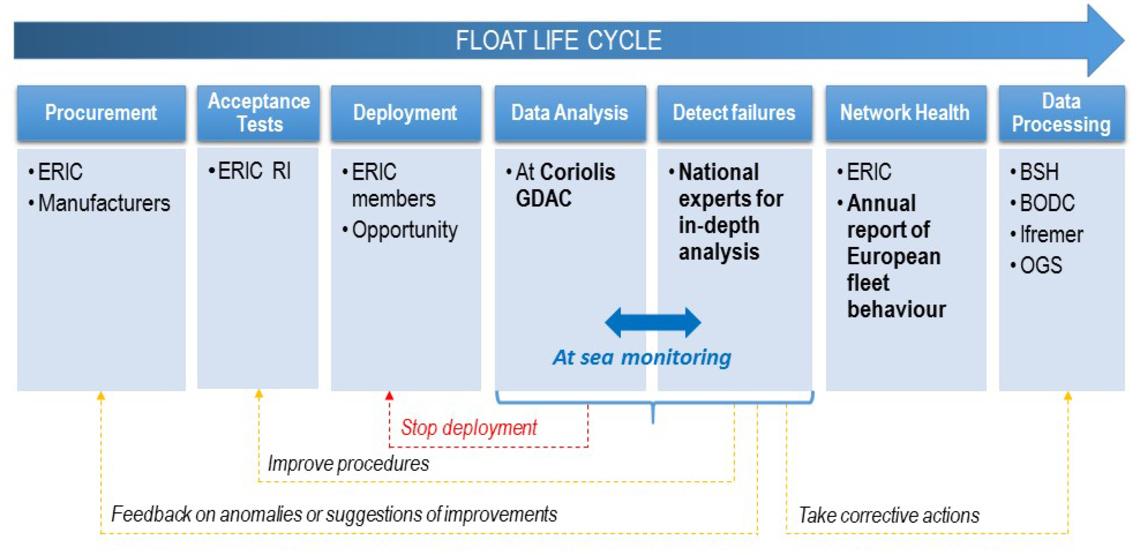 MOCCA Sea Monitorium Diagram